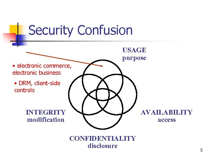 Security Confusion USAGE purpose • electronic commerce, electronic business • DRM, client-side controls INTEGRITY