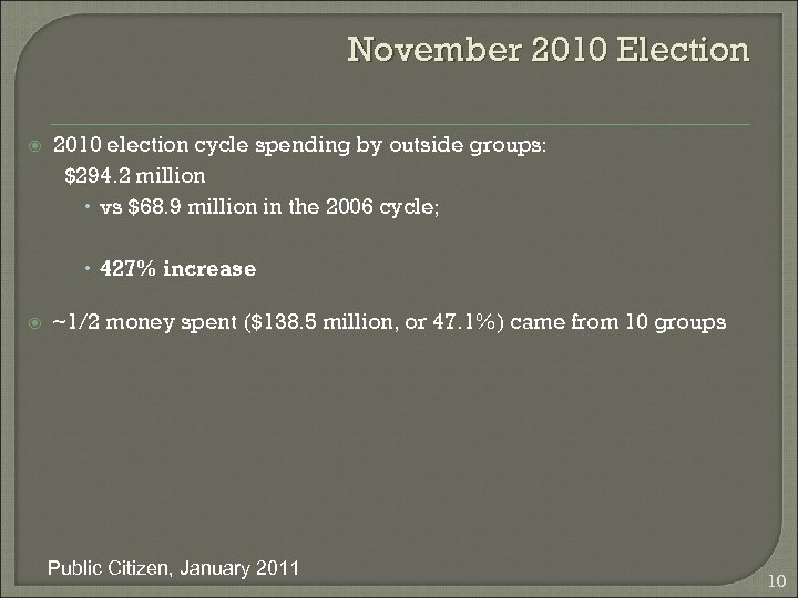 November 2010 Election 2010 election cycle spending by outside groups: $294. 2 million vs