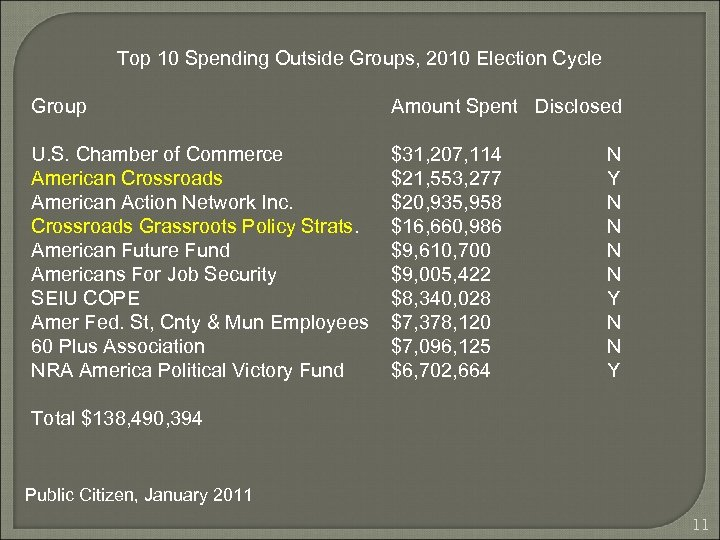 Top 10 Spending Outside Groups, 2010 Election Cycle Group Amount Spent Disclosed U. S.