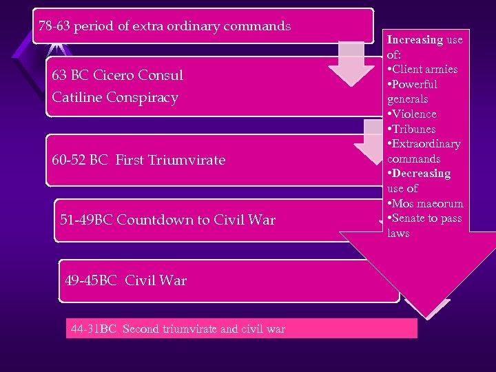 78 -63 period of extra ordinary commands 63 BC Cicero Consul Catiline Conspiracy 60
