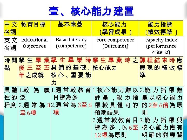 壹 、核心能力 建置 中 文 教育目標 名詞 英 文 Educational 名詞 Objectives 基本素養 核心能力