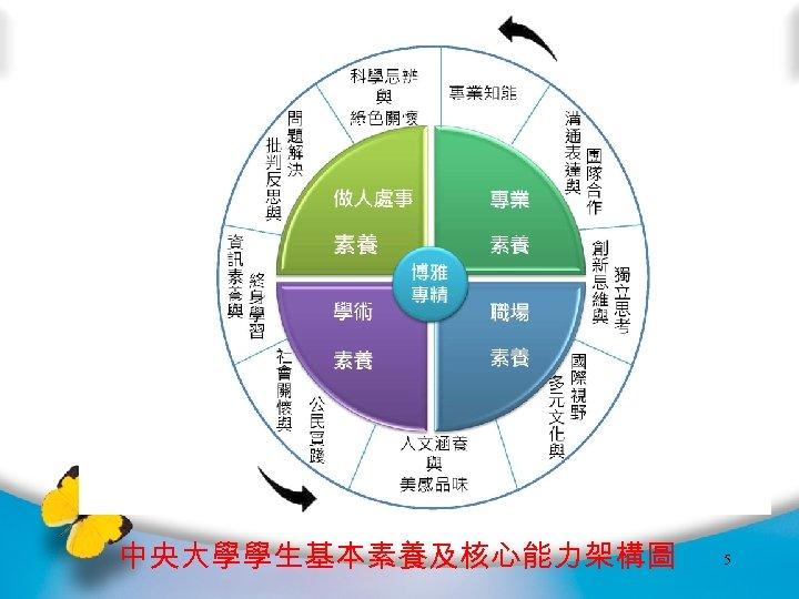 中央大學學生基本素養及核心能力架構圖 5