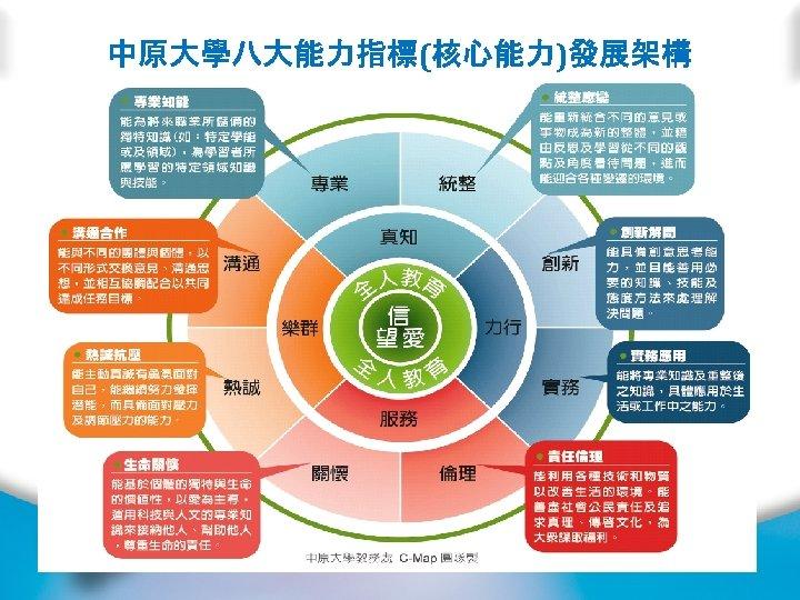 中原大學八大能力指標(核心能力)發展架構 6
