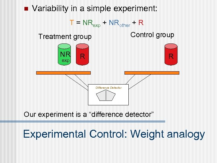 n Variability in a simple experiment: T = NRexp + NRother + R Control