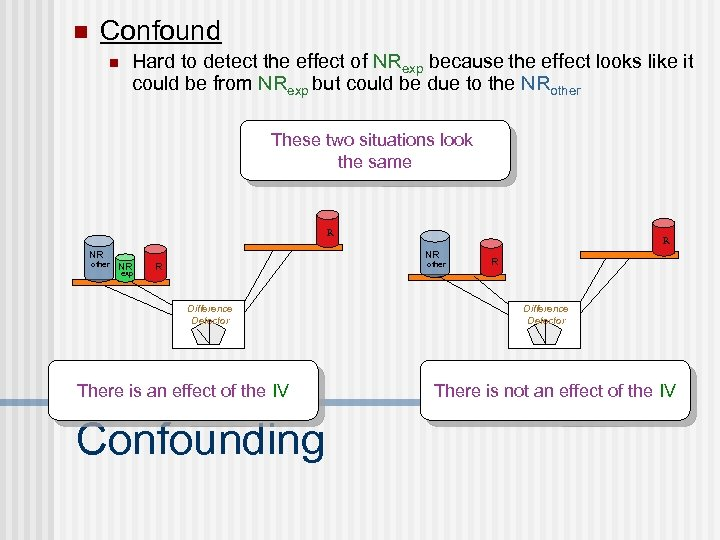 n Confound n Hard to detect the effect of NRexp because the effect looks