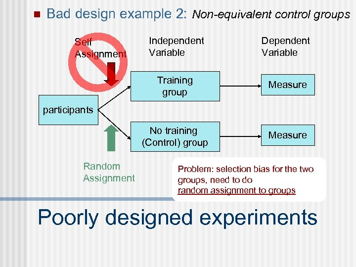 n Bad design example 2: Non-equivalent control groups Independent Variable Dependent Variable Training group