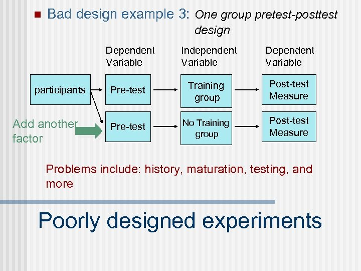 n Bad design example 3: One group pretest-posttest design Dependent Variable participants Add another