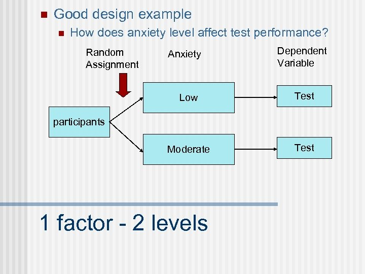 n Good design example n How does anxiety level affect test performance? Random Assignment