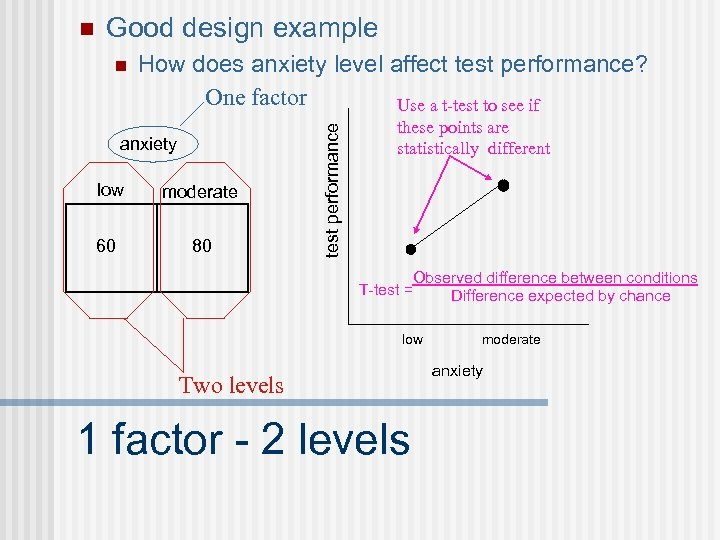 Good design example n How does anxiety level affect test performance? One factor Use