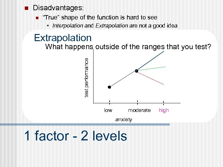 """n Disadvantages: n """"True"""" shape of the function is hard to see • Interpolation"""