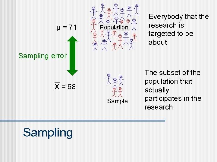 μ = 71 Population Everybody that the research is targeted to be about Sampling