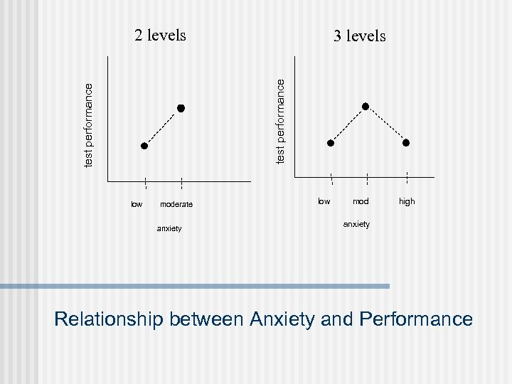 2 levels test performance 3 levels low moderate anxiety low mod high anxiety Relationship