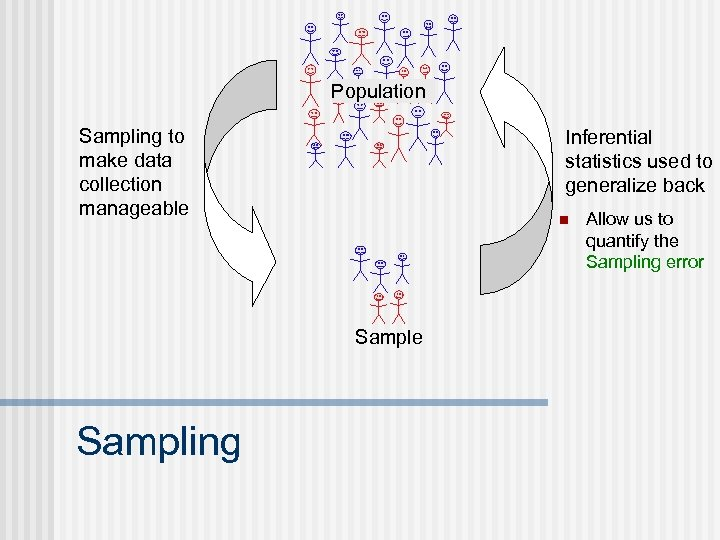 Population Sampling to make data collection manageable Inferential statistics used to generalize back n