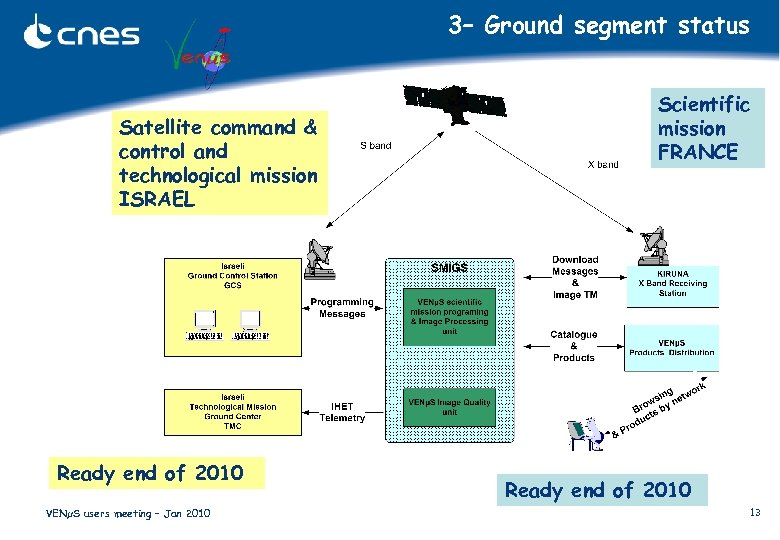 3– Ground segment status Satellite command & control and technological mission ISRAEL Ready end