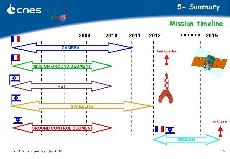 5 - Summary Mission timeline 2009 CAMERA 2010 2011 2012 …… 2015 last quarter