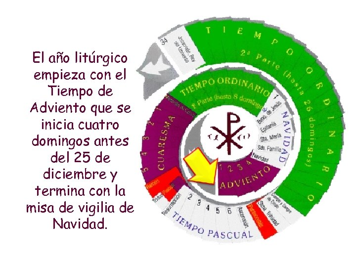 El año litúrgico empieza con el Tiempo de Adviento que se inicia cuatro domingos