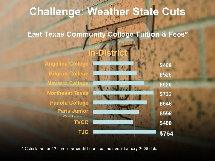 Challenge: Weather State Cuts East Texas Community College Tuition & Fees* $489 $528 $620