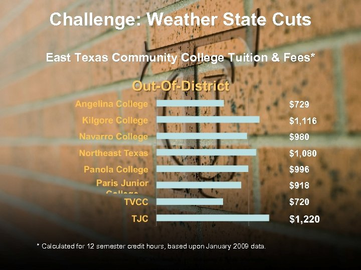 Challenge: Weather State Cuts East Texas Community College Tuition & Fees* $729 $1, 116