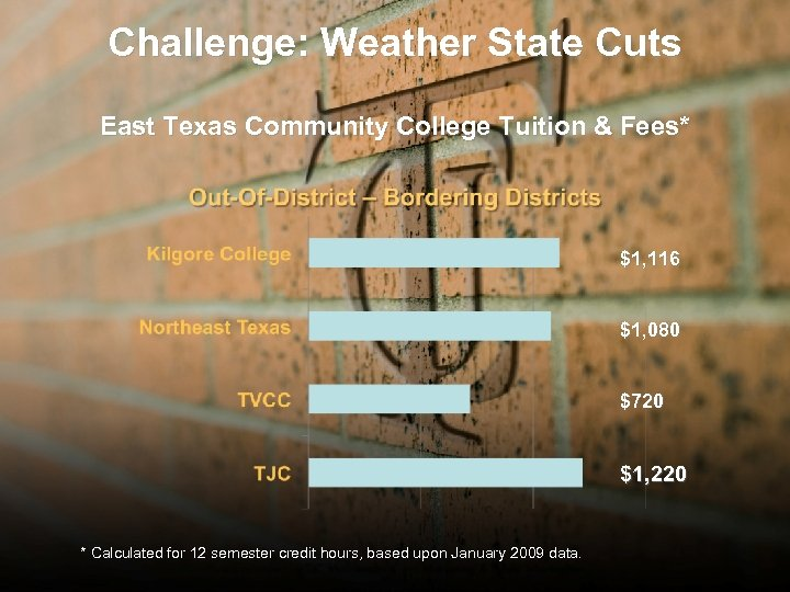 Challenge: Weather State Cuts East Texas Community College Tuition & Fees* $1, 116 $1,