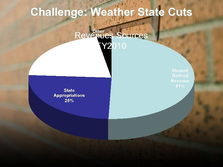 Challenge: Weather State Cuts Other 3% Revenues Sources FY 2010 District Taxes 21% State