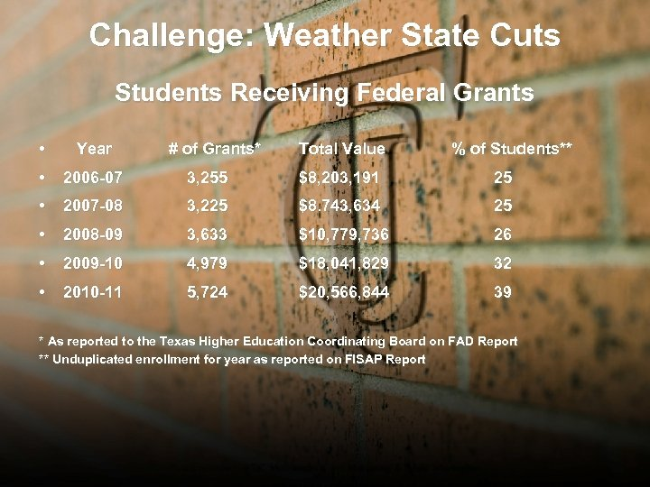 Challenge: Weather State Cuts Students Receiving Federal Grants • Year # of Grants* Total