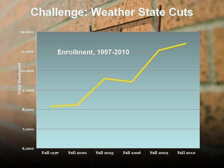 Challenge: Weather State Cuts 12, 000 Total Headcount 11, 000 Enrollment, 1997 -2010 10,