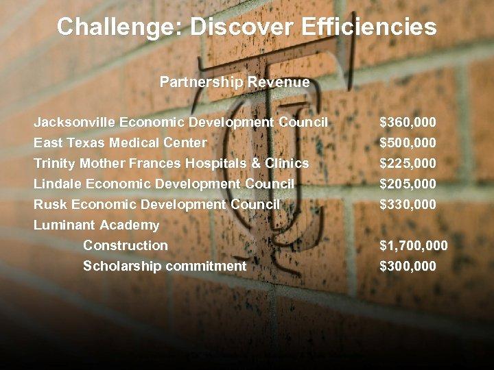 Challenge: Discover Efficiencies Partnership Revenue Jacksonville Economic Development Council East Texas Medical Center $360,