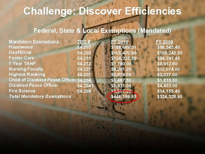 Challenge: Discover Efficiencies Federal, State & Local Exemptions (Mandated) Mandatory Exemptions TEC # Hazelwood