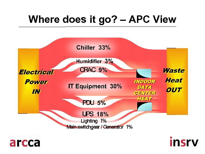 Where does it go? – APC View