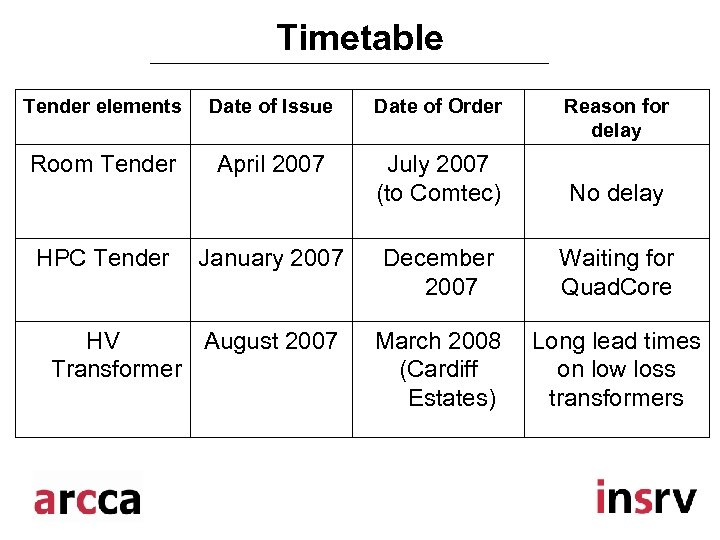 Timetable Tender elements Date of Issue Date of Order Room Tender April 2007 July