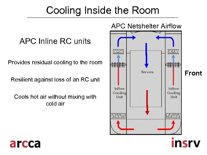 Cooling Inside the Room APC Netshelter Airflow APC Inline RC units Provides residual cooling