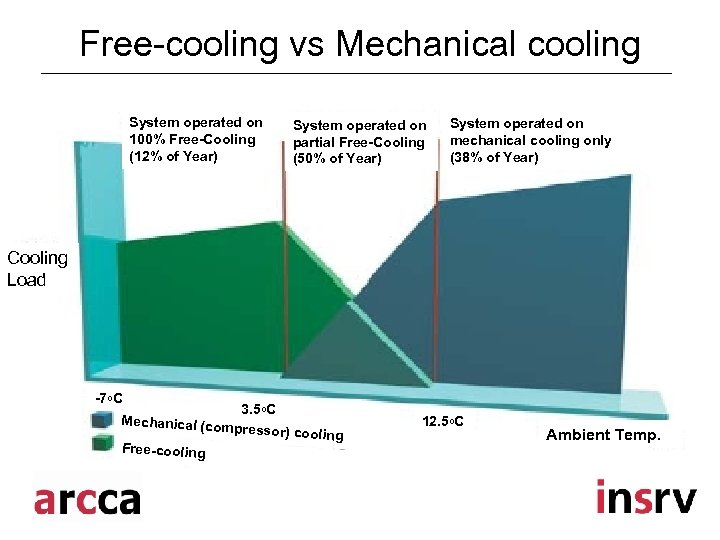 Free-cooling vs Mechanical cooling System operated on 100% Free-Cooling (12% of Year) System operated