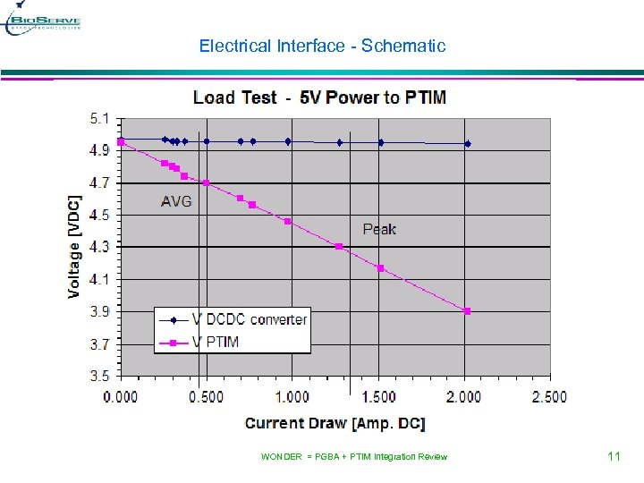 Electrical Interface - Schematic WONDER = PGBA + PTIM Integration Review 11