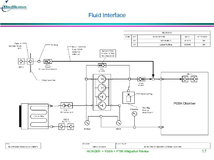 Fluid Interface WONDER = PGBA + PTIM Integration Review 17