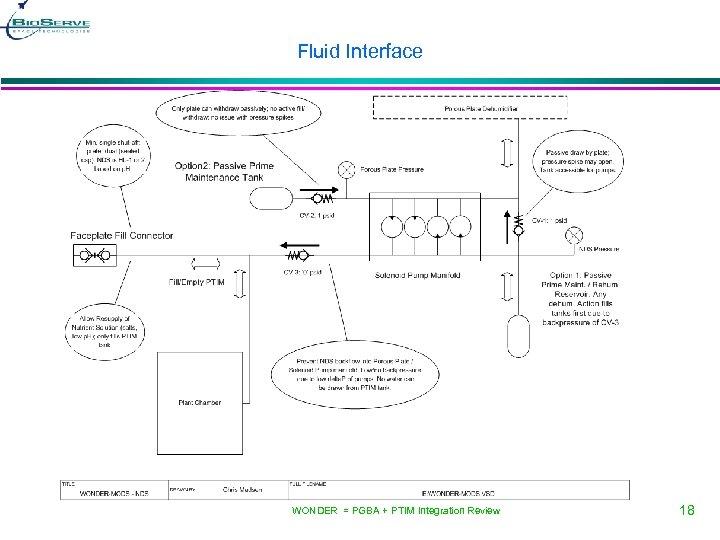 Fluid Interface WONDER = PGBA + PTIM Integration Review 18