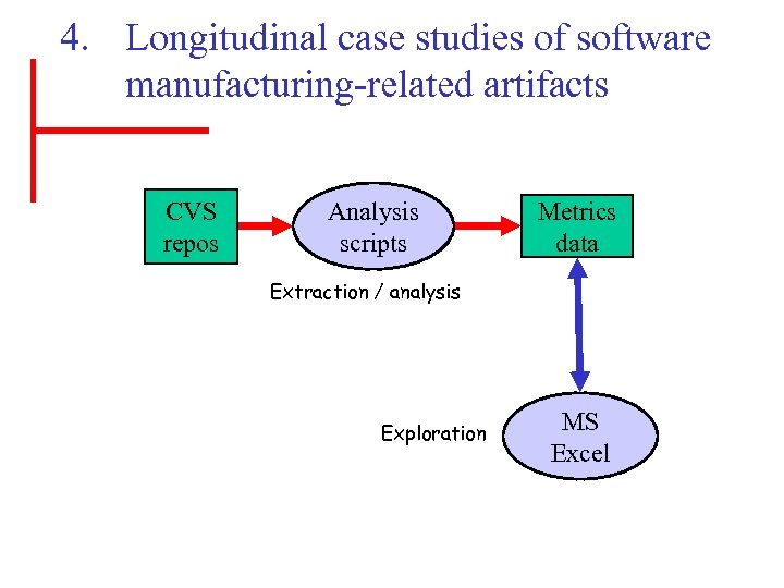 4. Longitudinal case studies of software manufacturing-related artifacts CVS repos Analysis scripts Metrics data