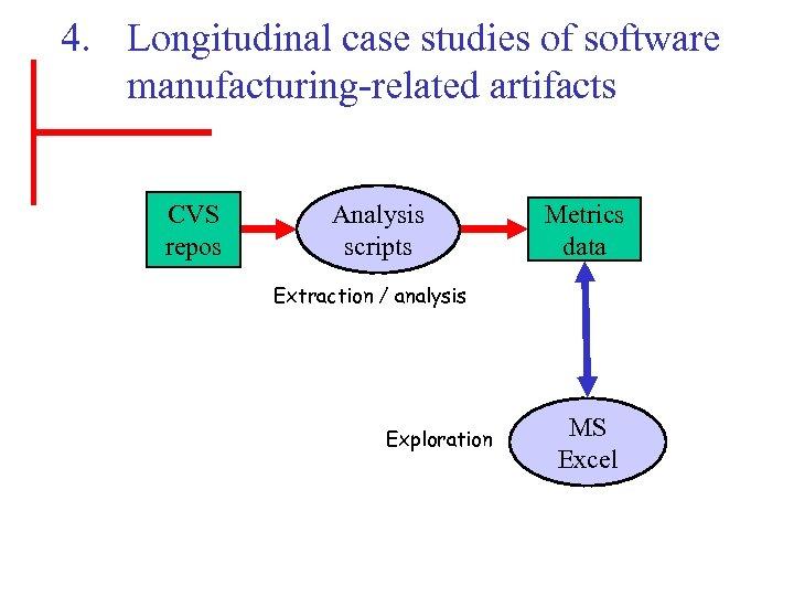 4. Longitudinal case studies of software manufacturing-related artifacts CVS repos Analysis scripts Metrics data