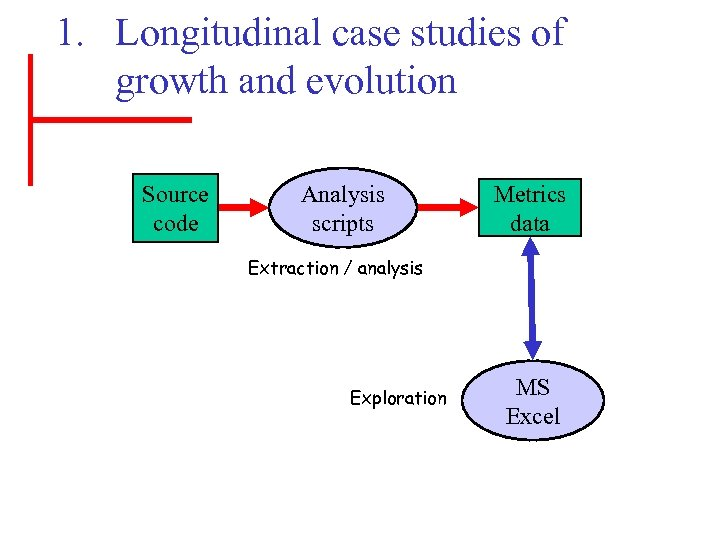 1. Longitudinal case studies of growth and evolution Source code Analysis scripts Metrics data