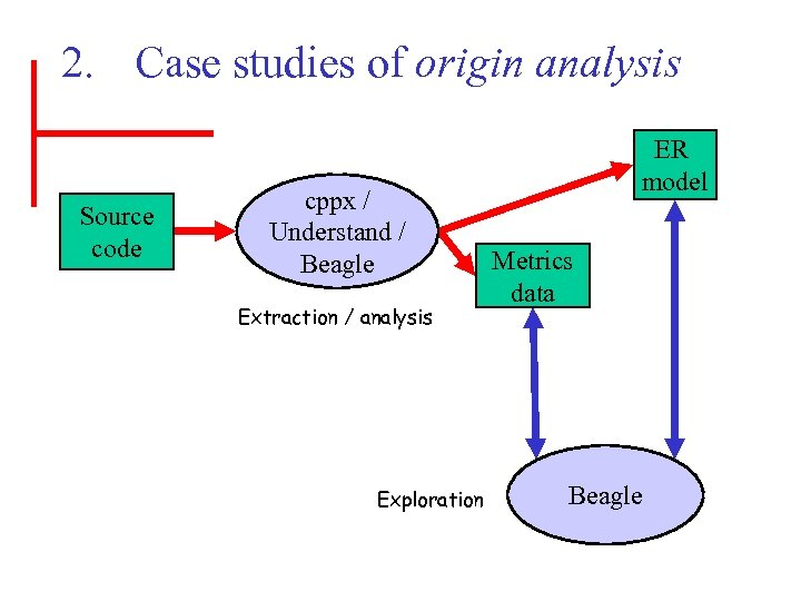 2. Case studies of origin analysis Source code cppx / Understand / Beagle Extraction