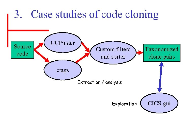 3. Case studies of code cloning Source code CCFinder Custom filters and sorter Taxonomized