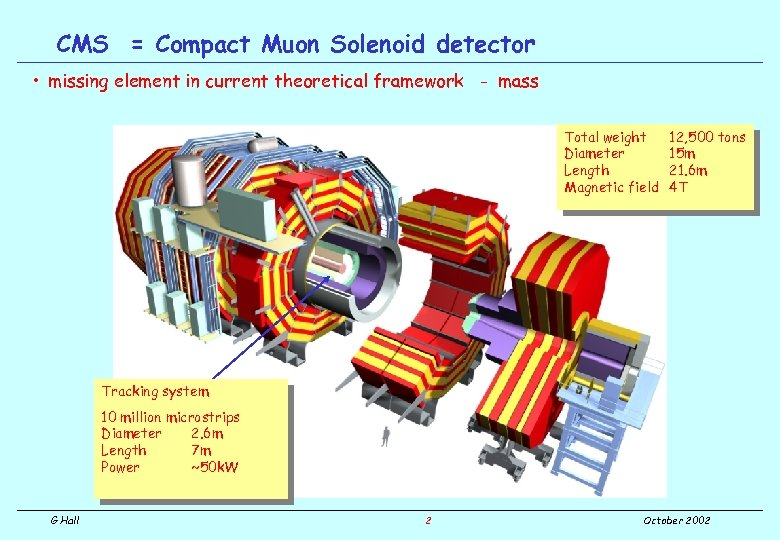CMS = Compact Muon Solenoid detector • missing element in current theoretical framework -