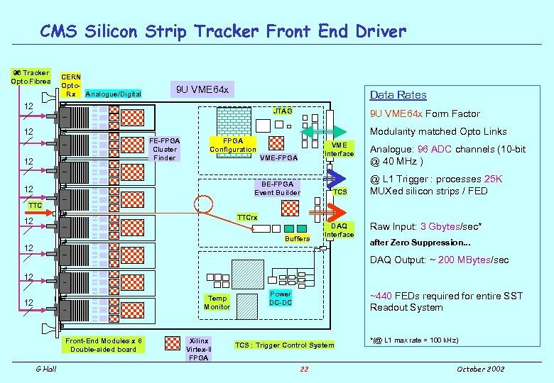 CMS Silicon Strip Tracker Front End Driver 96 Tracker Opto Fibres CERN Opto. Rx