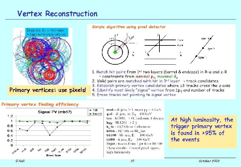 Vertex Reconstruction Primary vertices: use pixels! At high luminosity, the trigger primary vertex is