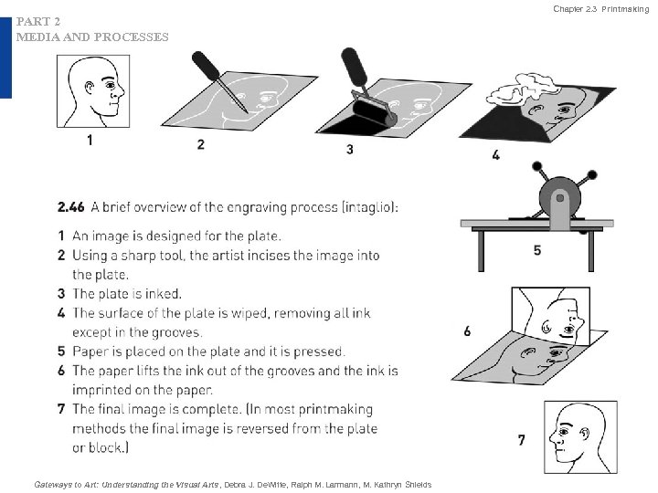 Chapter 2. 3 Printmaking PART 2 MEDIA AND PROCESSES Gateways to Art: Understanding the
