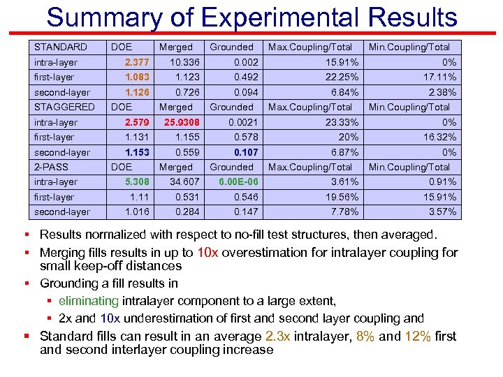 Summary of Experimental Results STANDARD DOE Merged Grounded Max. Coupling/Total Min. Coupling/Total intra-layer 2.