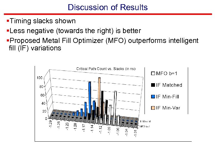 Discussion of Results §Timing slacks shown §Less negative (towards the right) is better §Proposed
