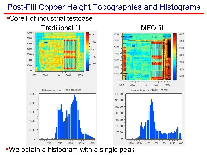 Post-Fill Copper Height Topographies and Histograms §Core 1 of industrial testcase Traditional fill §We