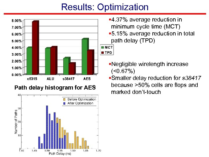 Results: Optimization § 4. 37% average reduction in minimum cycle time (MCT) § 5.