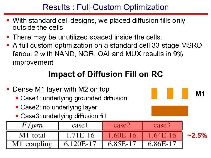 Results : Full-Custom Optimization § With standard cell designs, we placed diffusion fills only