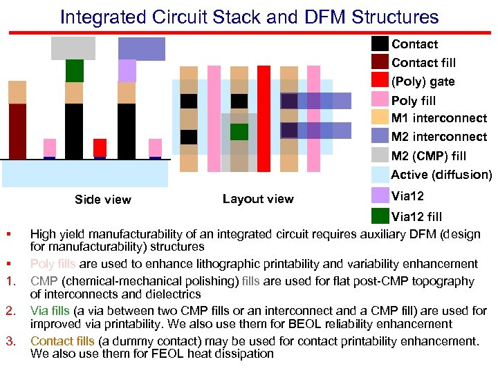 Integrated Circuit Stack and DFM Structures Contact fill (Poly) gate Poly fill M 1